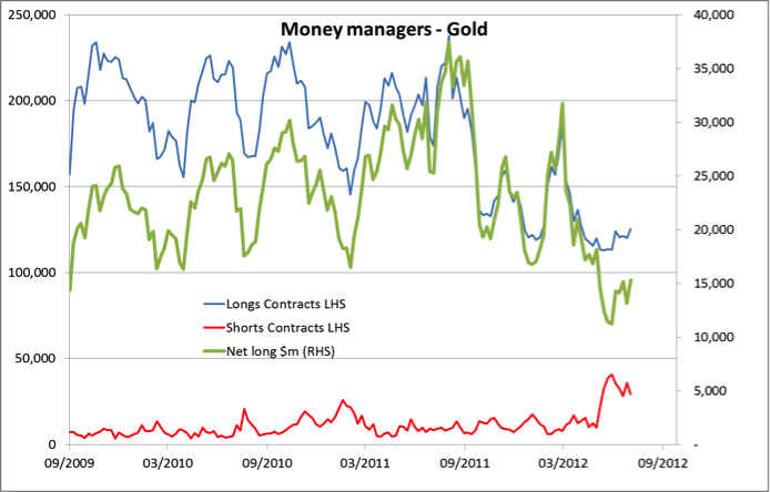 money managers - gold