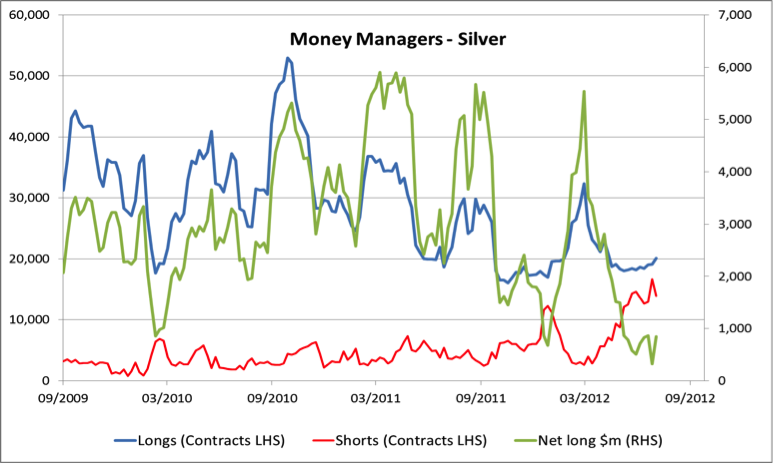 money managers - silver