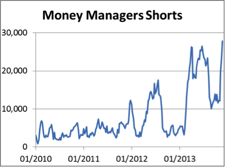 money managers shorts