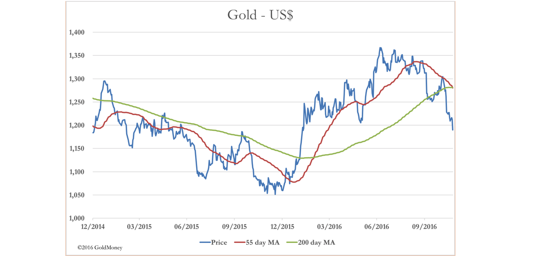 mr Gold vs US dollar Nov25