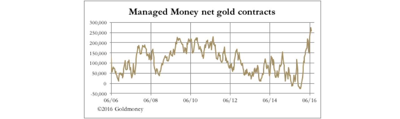 net gold contracts