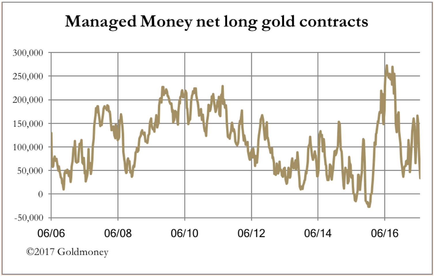 net long gold contracts june 2017