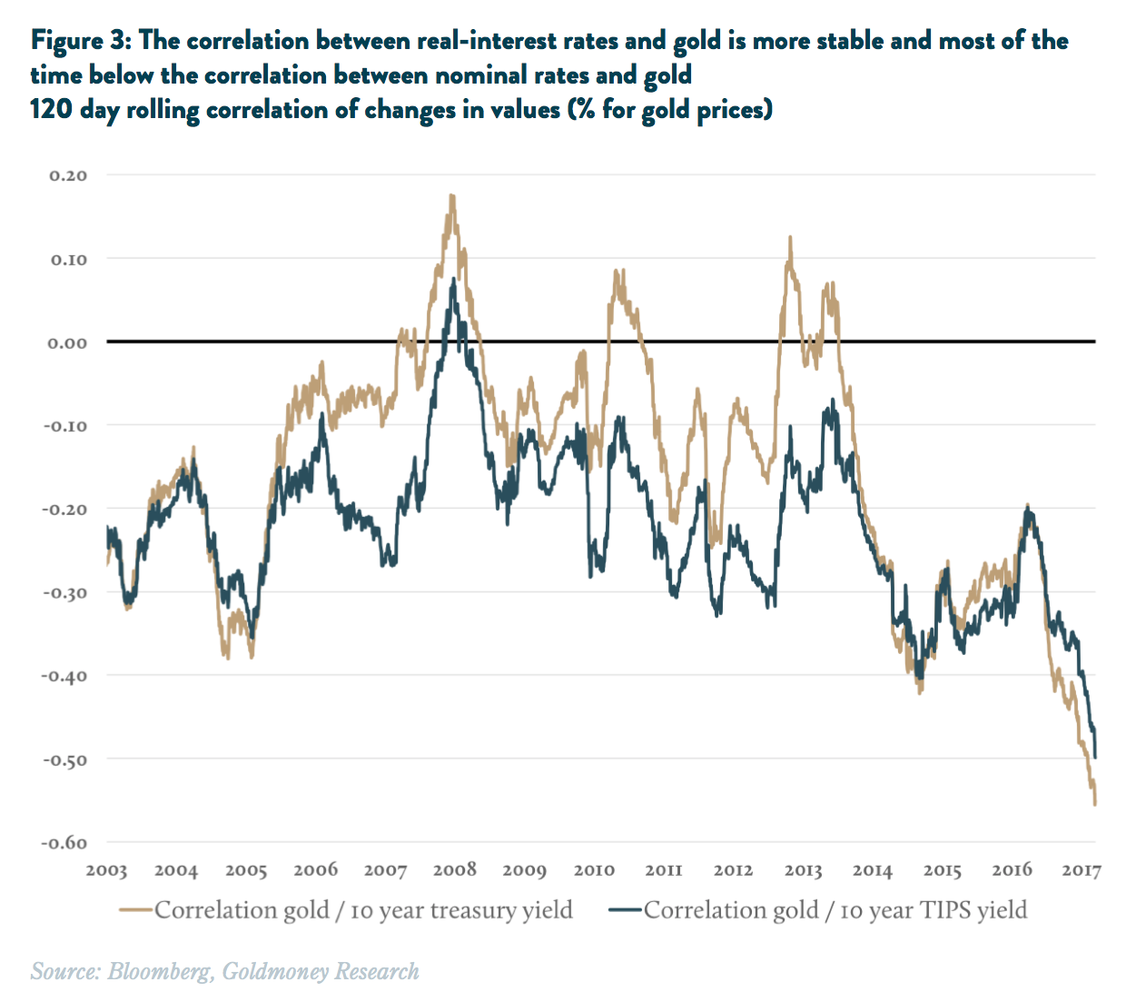 real interest rates vs. gold TIPS March 2017