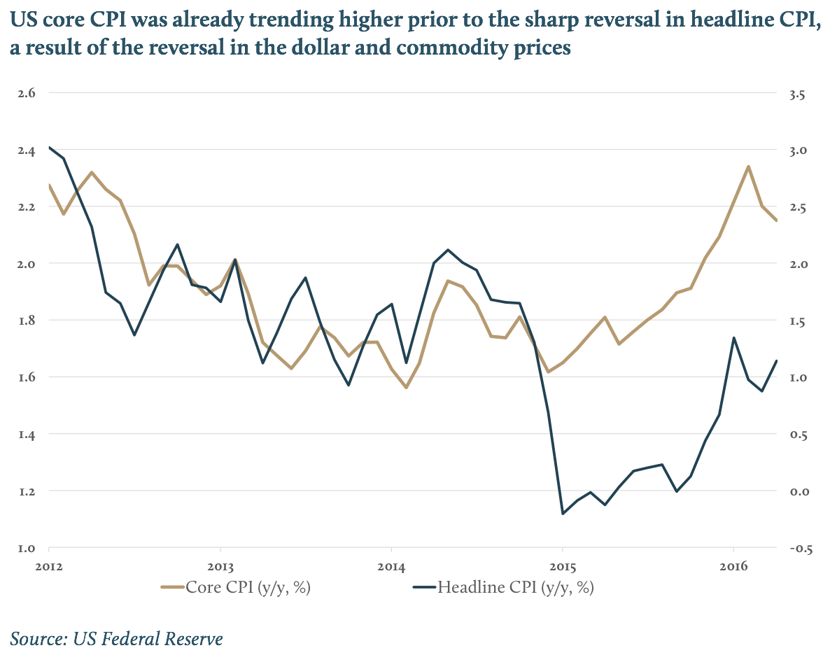 reversal in the dollar and commodity prices