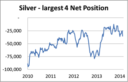 Silver largest 4 net position