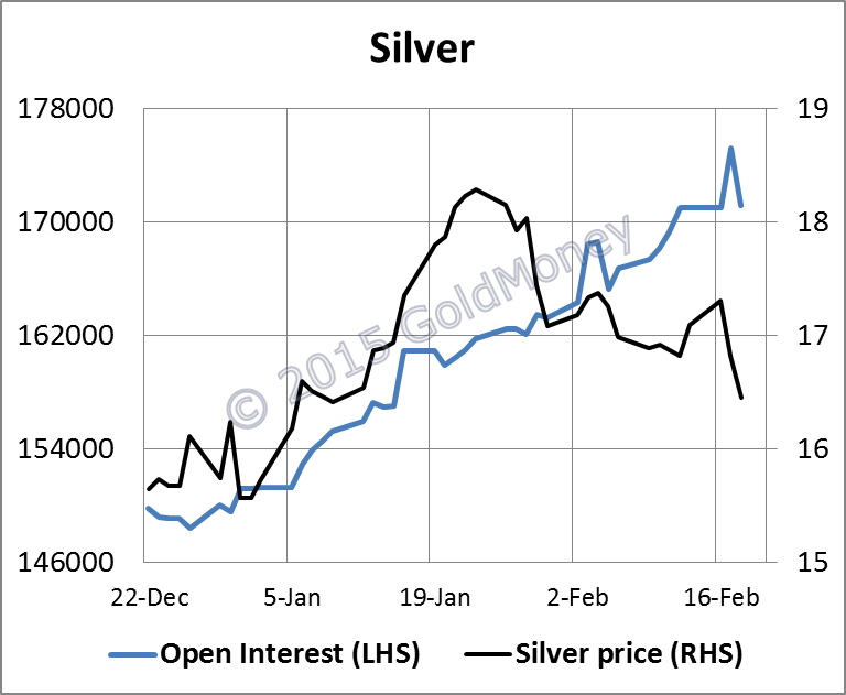 silver-open-interest-chart