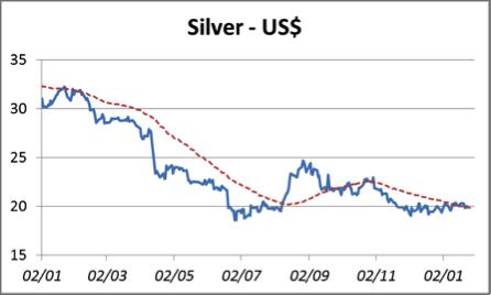 silver-usd