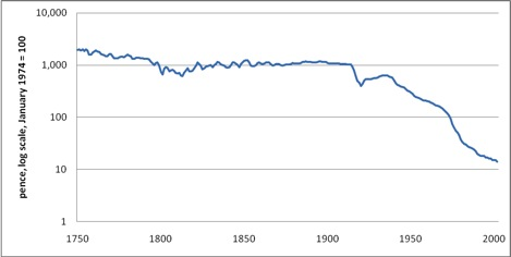 Sterling purchasing power, 1750-2000
