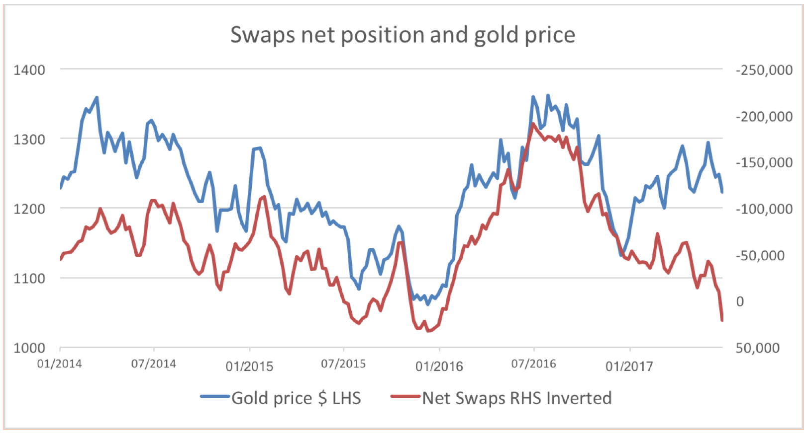 swaps and gold price