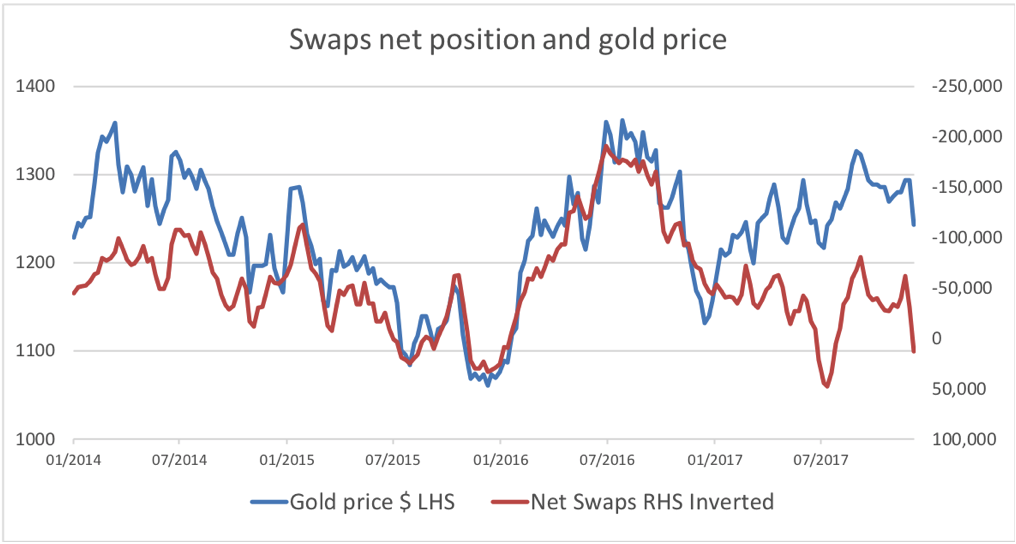 swaps gold position books balanced
