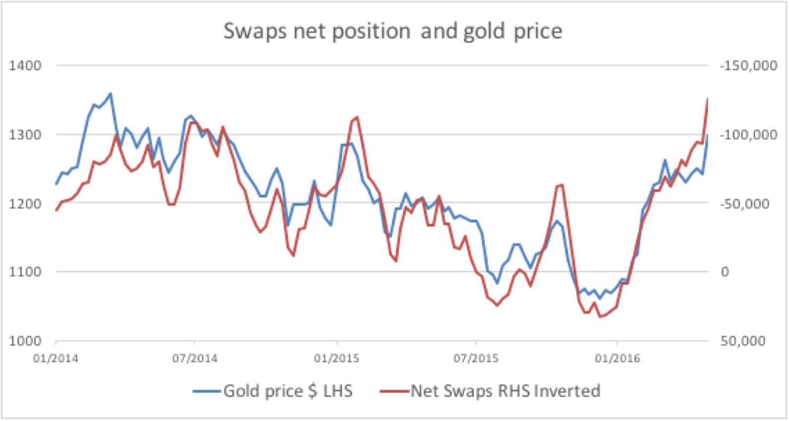swaps net position and gold price
