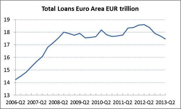 total-loans-euro-area-eur