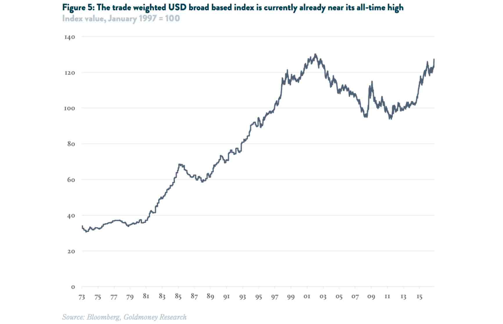 trade weighted US broadbasedindex