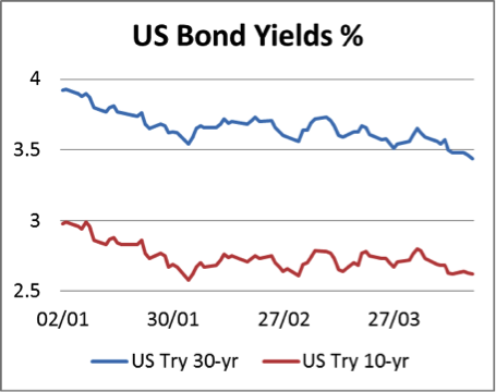 US bond yields %