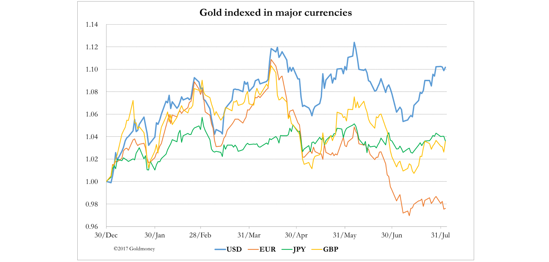 Gold Indexed Multi Currency